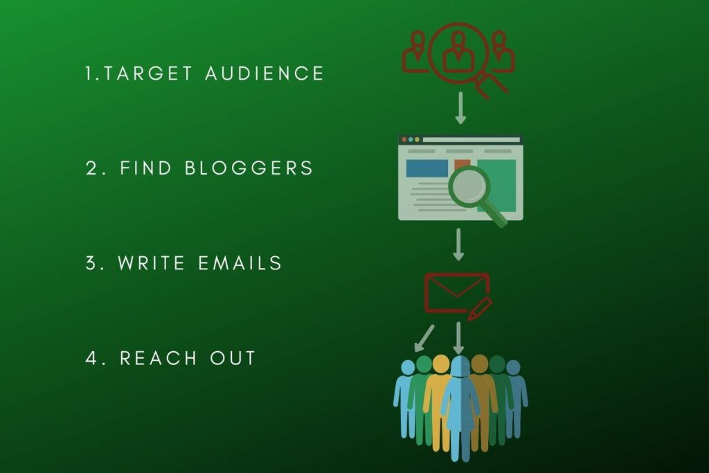 blogger outreach strategy