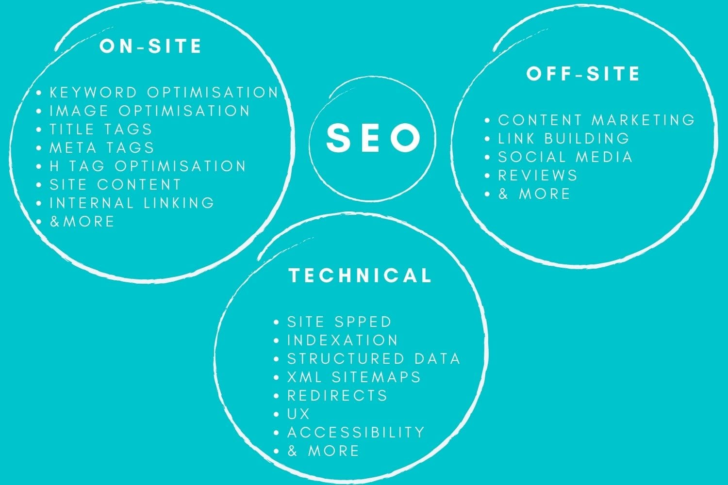 pitch clients seo
